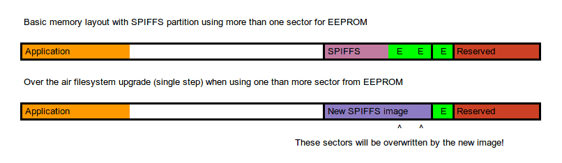EEPROM Rotation for ESP8266 and ESP32 - Tinkerman