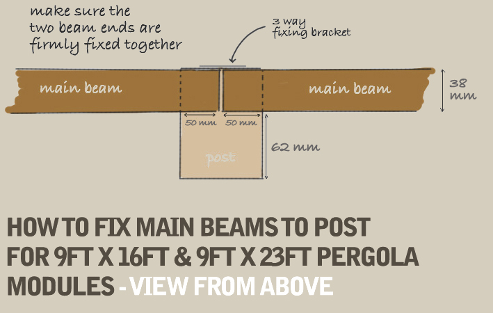 A hand-drawn diagram demonstrating how to fit the main beam to the to the post for 9ft x 16ft and 9ft x 23ft pergola modules, using a 3 way fixing bracket.