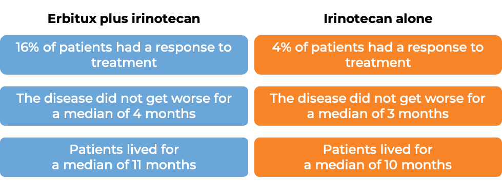 Results after treatment with Erbitux and irinotecan vs irinotecan alone (diagram)