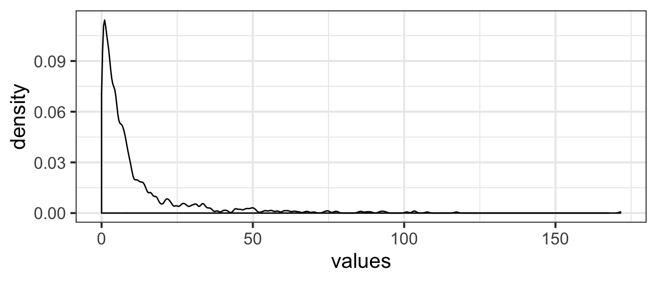 plot of chunk non-uniform-density