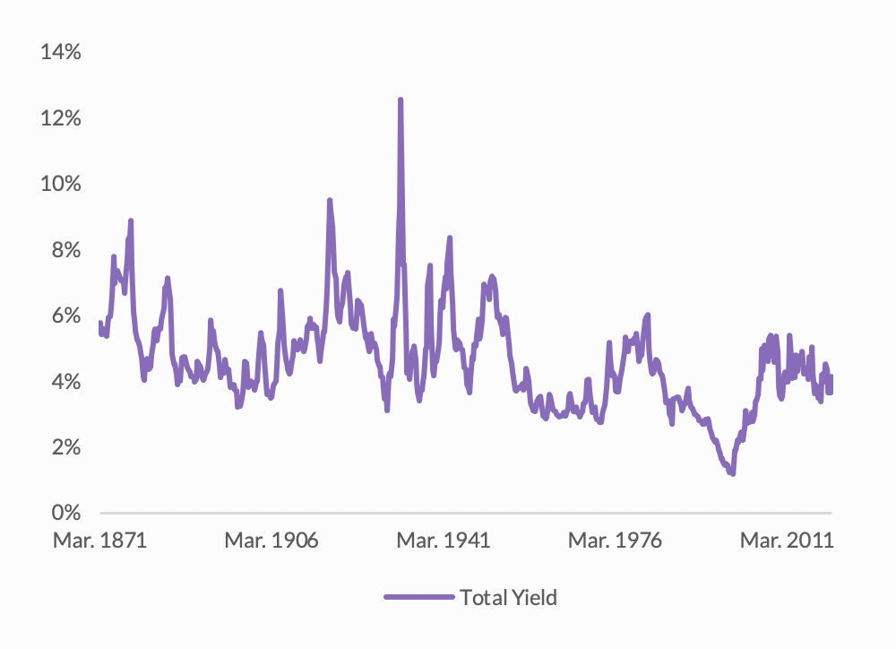 Graph on Total Yield
