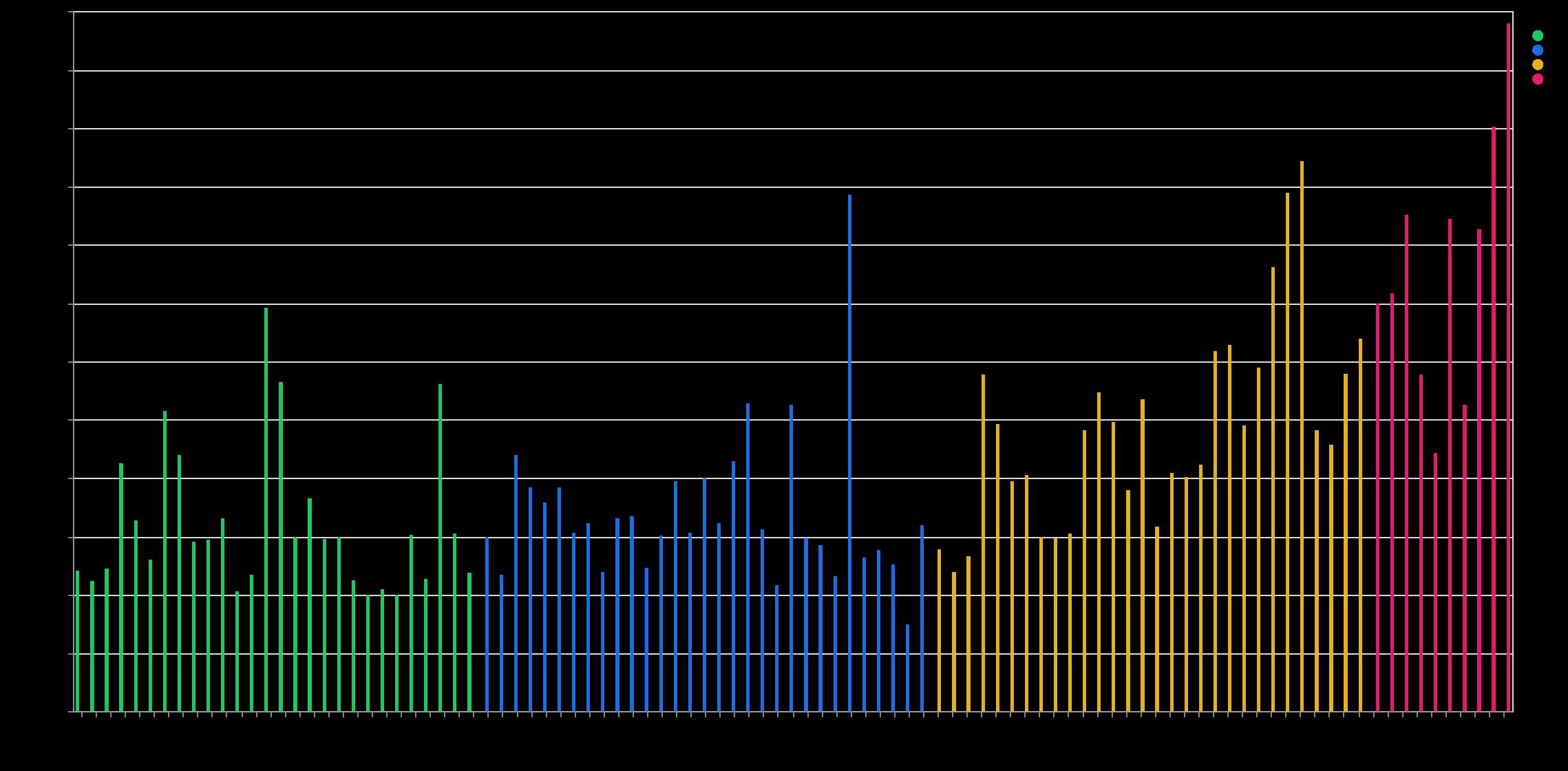 平均応答時間 (視聴毎平均の日別平均)