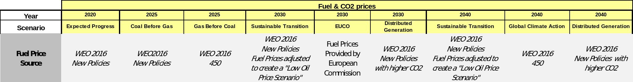 Fuel prices that change depending on the scenario · GitBook