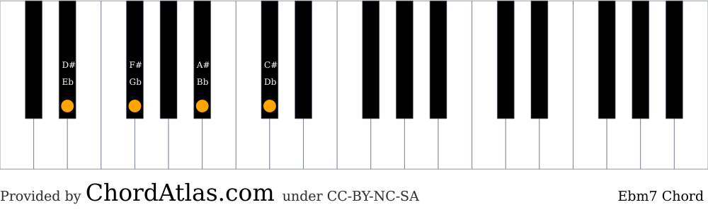 Piano chord chart for the E flat minor seventh chord (Ebm7). The notes Eb, Gb, Bb and Db are highlighted.