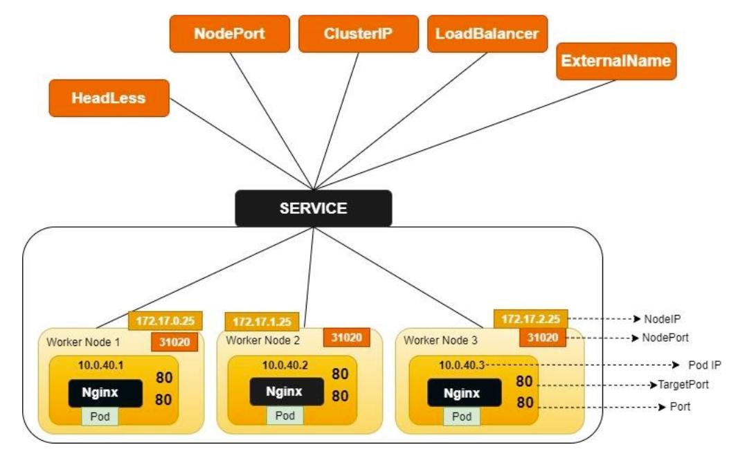 Service Types Architecture