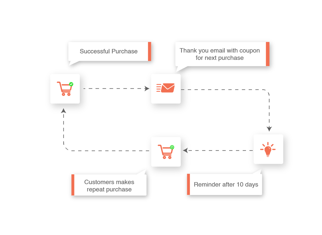 Send Smart Coupons for Next Purchase