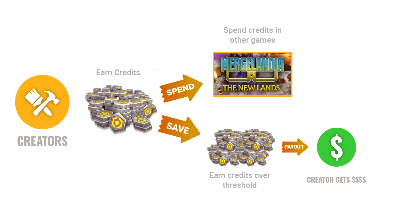 Creator Credit Flow