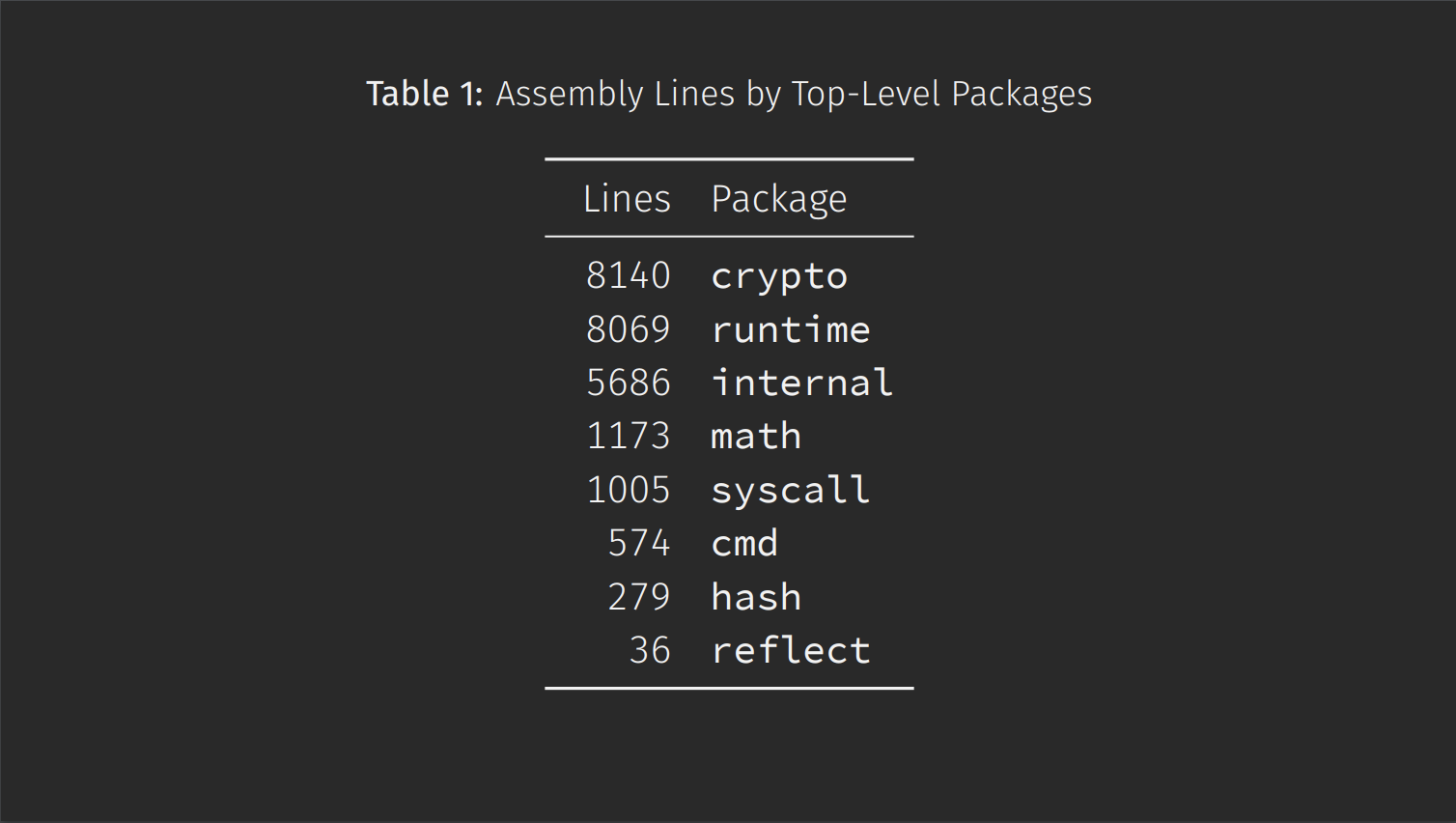 Top assembly lines by std lib packages