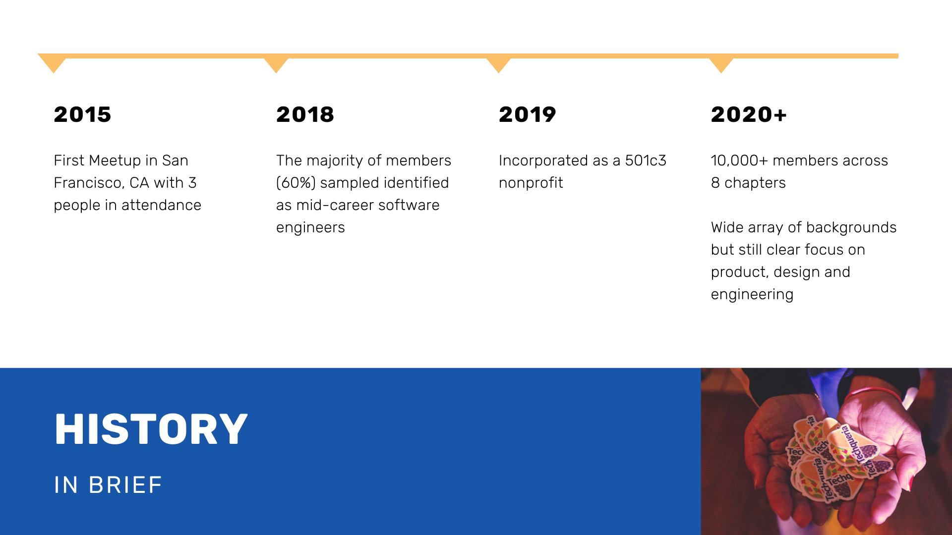 Techqueria History 2020