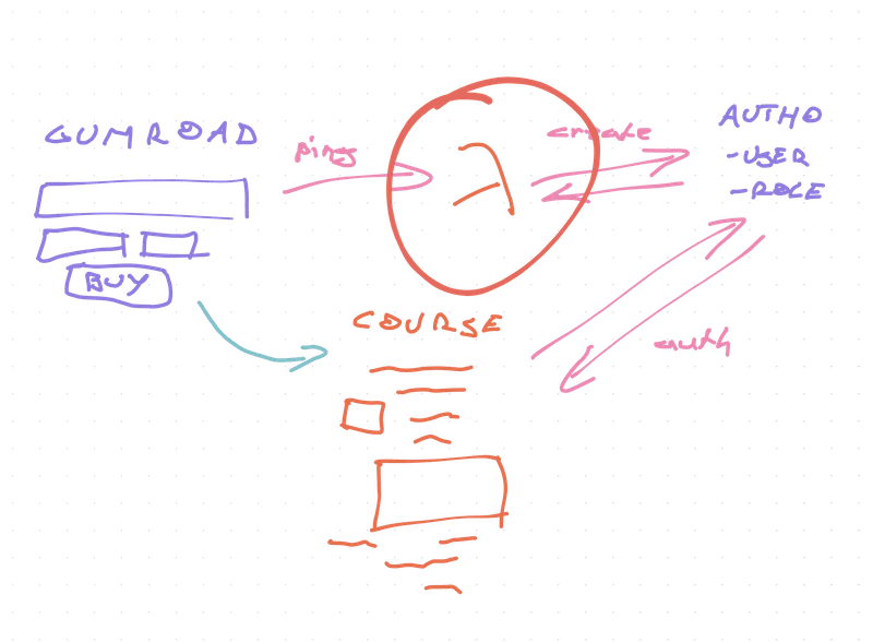 Sketch of using AWS Lambda as a Gumroad webhook