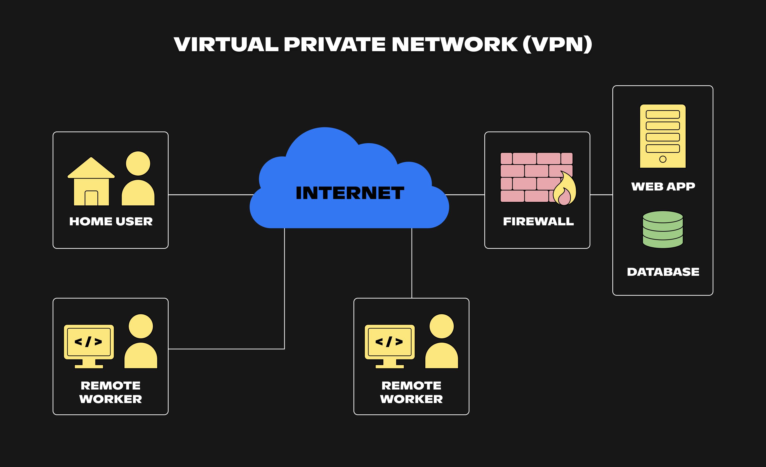 A common modern VPN diagram