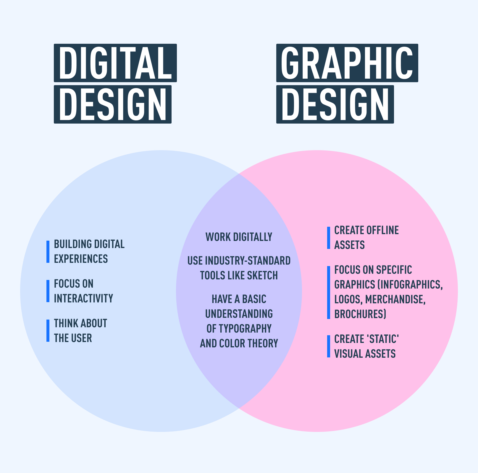 Venn diagram displaying differences between digital and graphic designers