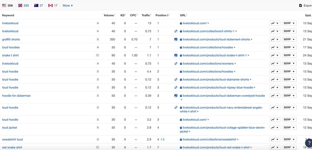 Loud keyword ranking