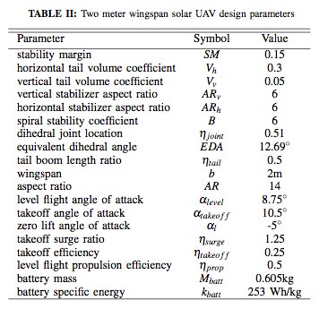Optimized results for 2m winged Solar UAV - Source: 3. Two Meter Solar UAV: © IEEE