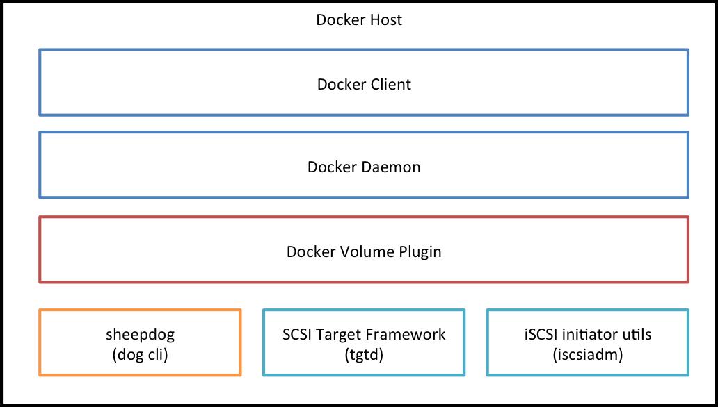 Docker Volume Plugin for Sheepdog Architecture