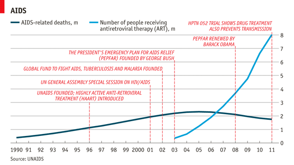 AIDS related deaths and number of people receiving anti-retroviral therapy (ART) – The Economist
