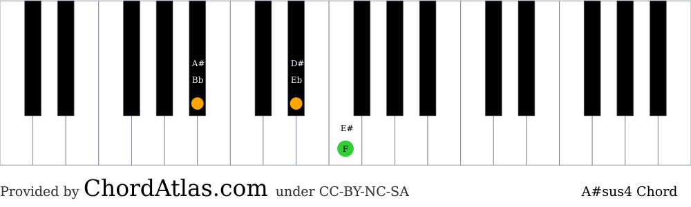 Piano chord chart for the A sharp suspended fourth chord (A#sus4). The notes A#, D# and F are highlighted.