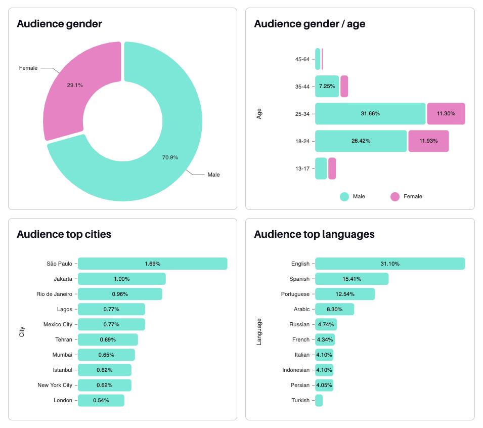 Creator profile audience statistics