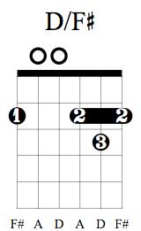 D/F# Chord on Guitar