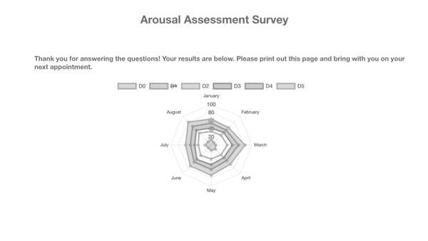 Arousal Architecture results page wireframe