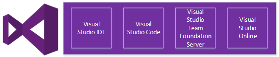 Visual Studio Product Family