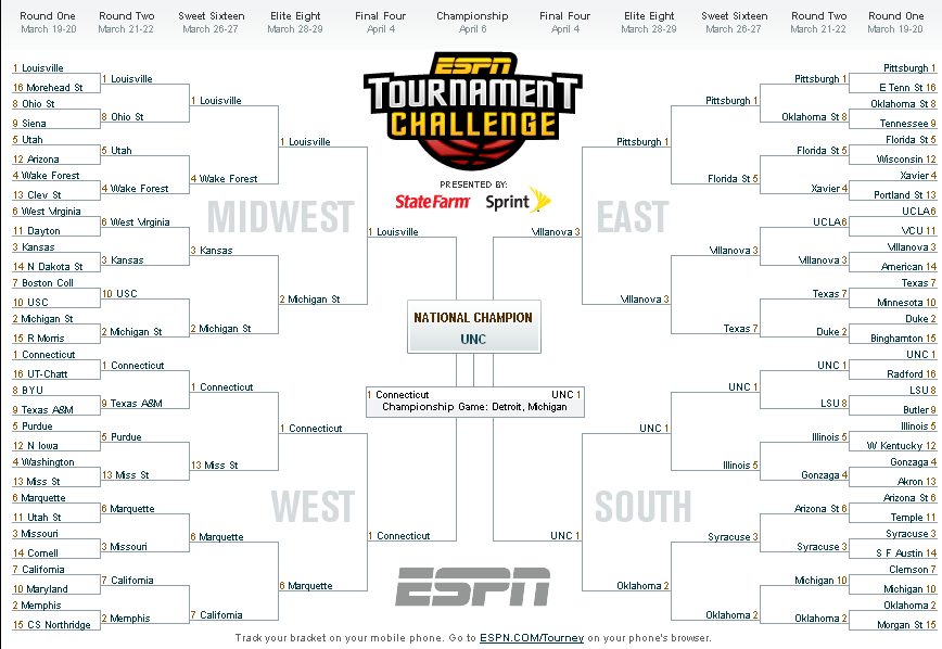 2009 March Madness Bracket Predictions