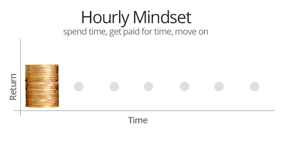 Hourly mindset\: Get paid once\, and then\… nada