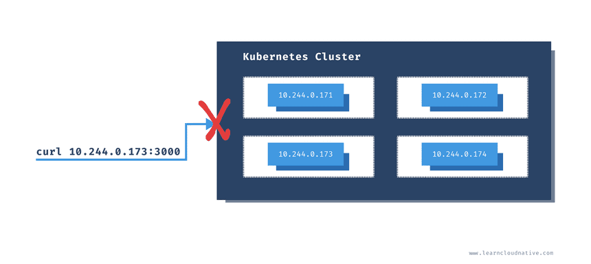 Can not access pod from outside of the cluster
