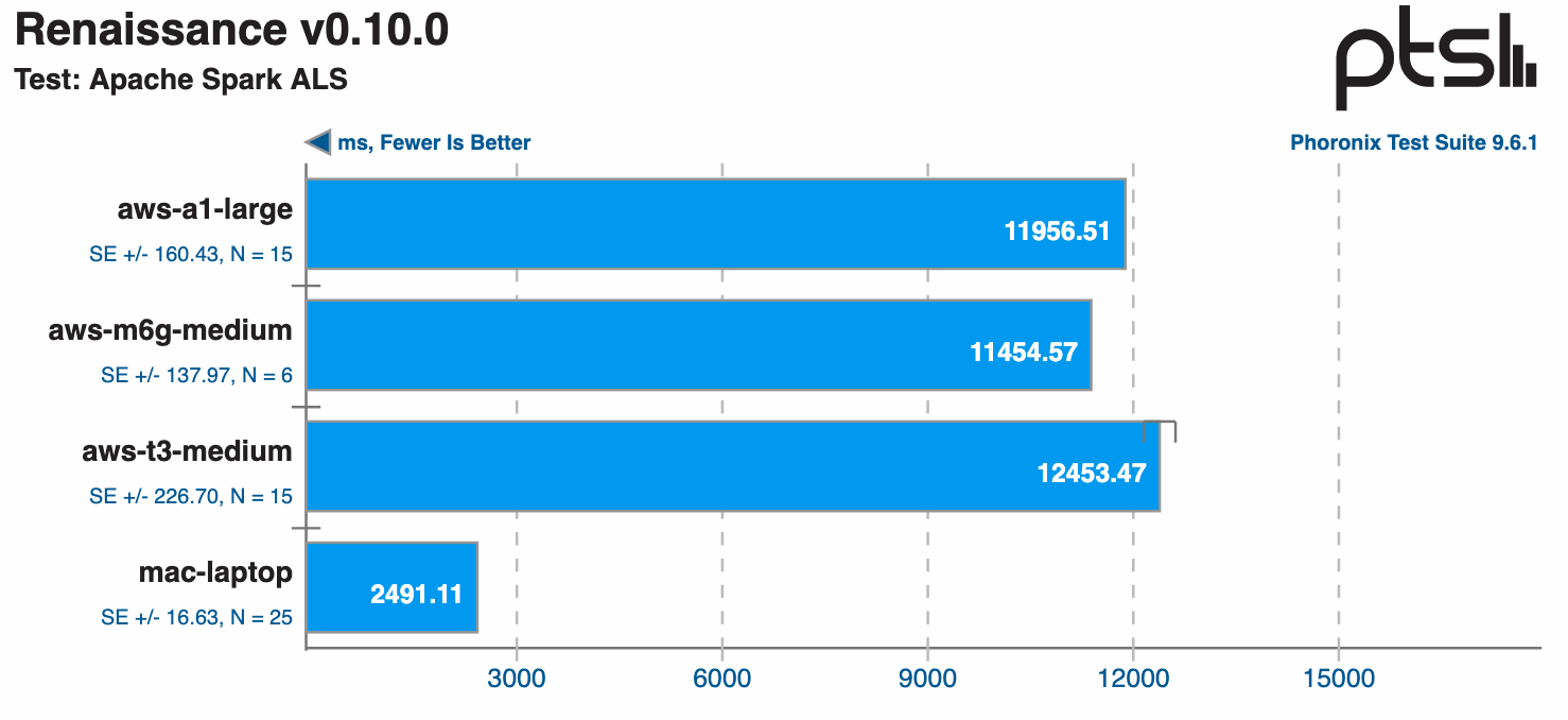 Graph showing the Arm server performed better
