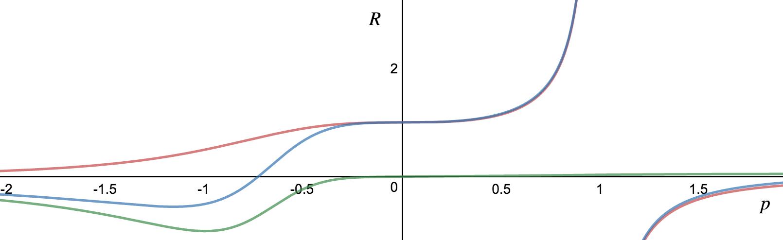 erlang-vs-heuristic-m-3