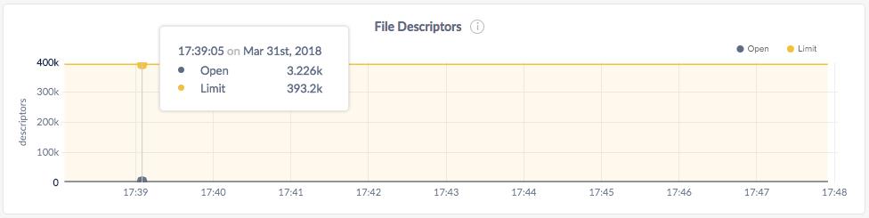 CockroachDB Admin UI File Descriptors