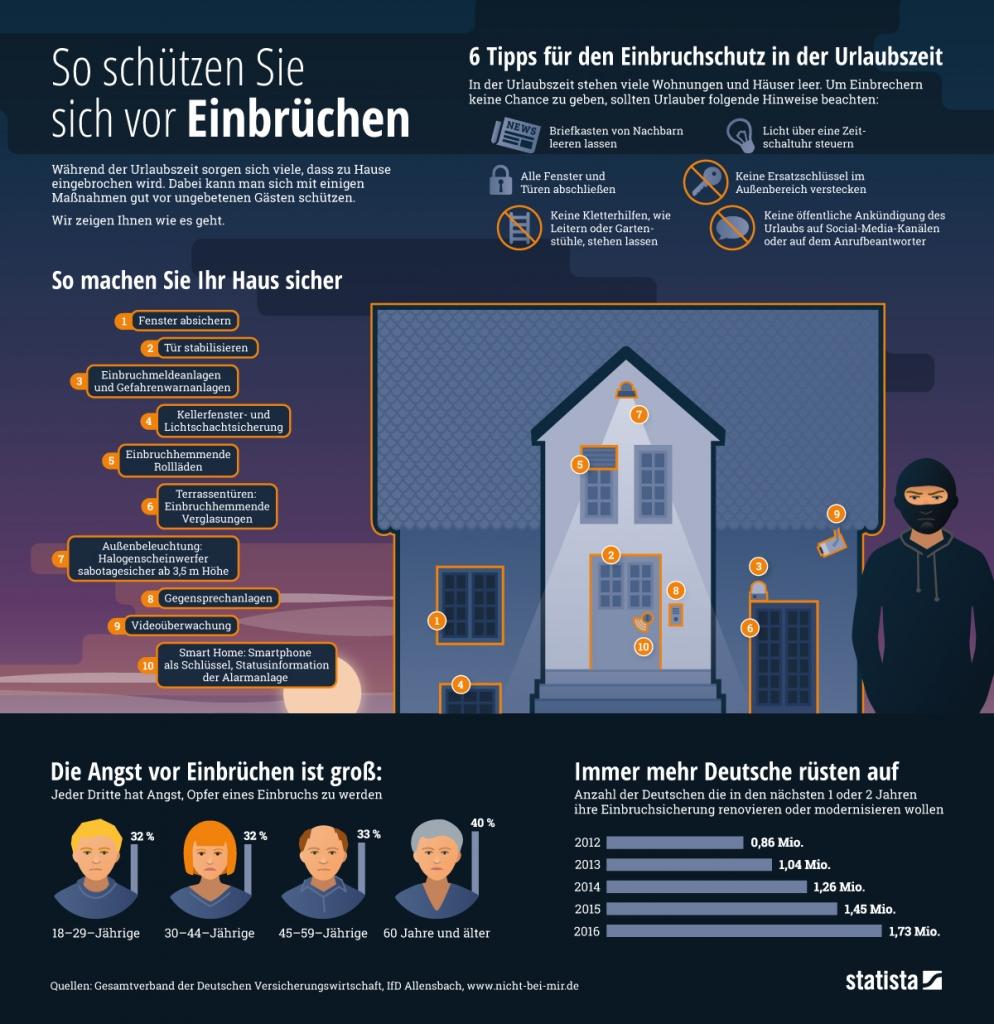 Sicherheits Statistiks