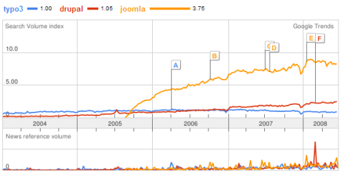 popularite de typo3 drupal joomla