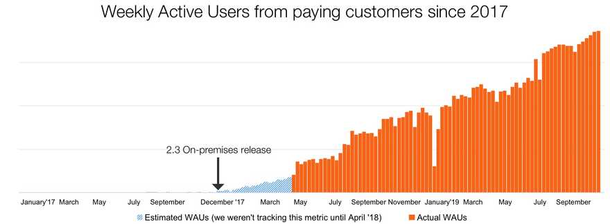 Weekly Active Users from paying customers since 2017