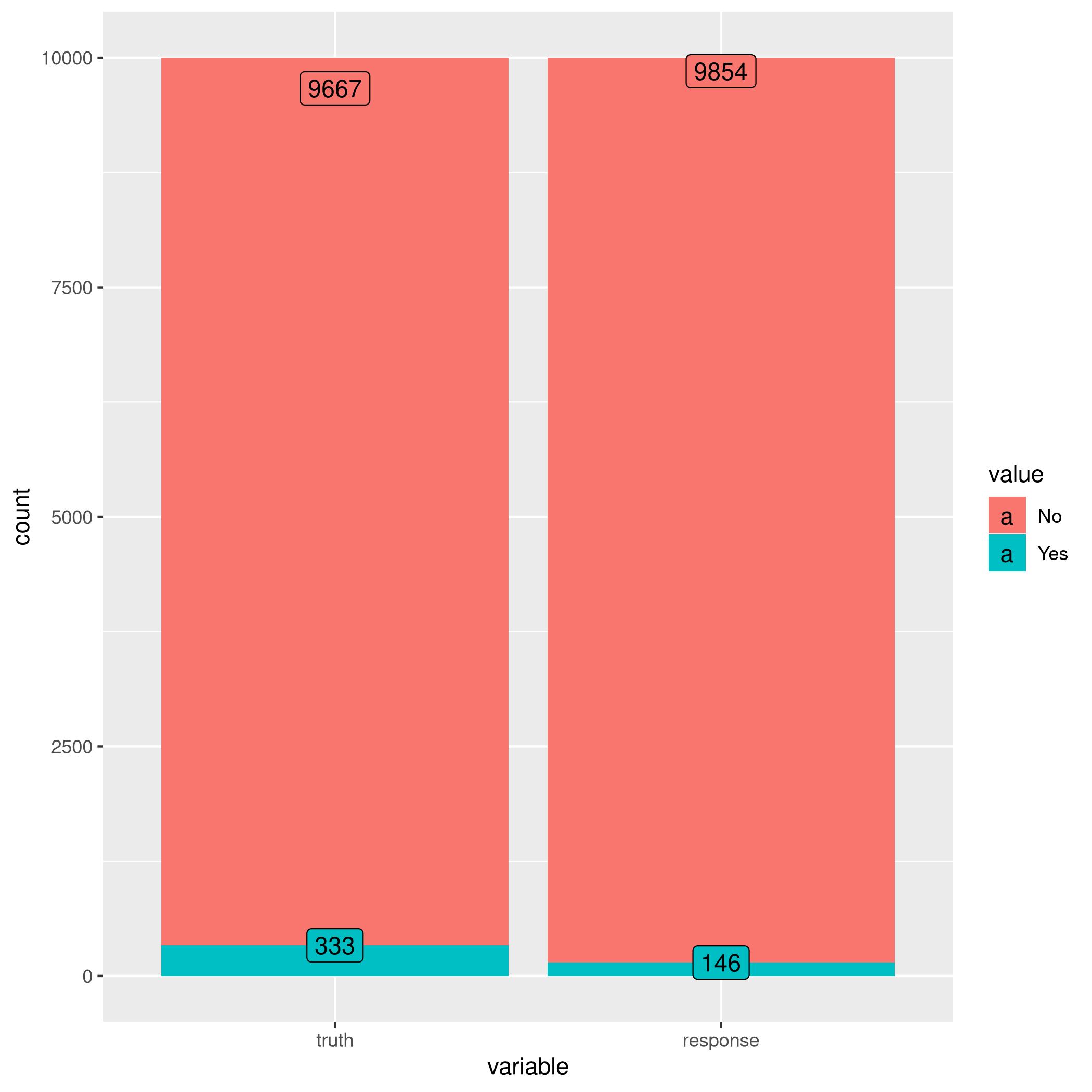 Figure 3: Autoplot results