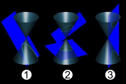 Zleva: parabola, elipsa a hyperbola