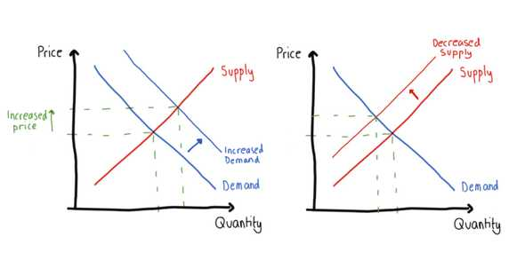 graph showing increasing demand and restricting supply increases price