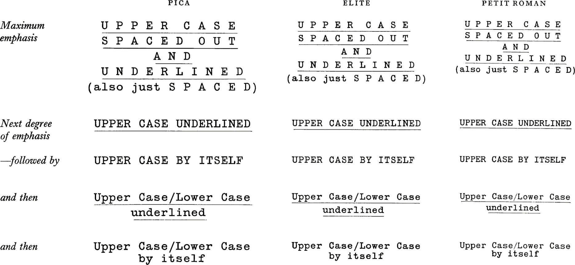 Three styles of typeface: Pica, Elite and Petit Roman. Pica is the largest, elite is smaller, and petit roman the smallest. Maximum emphasis shows uppercased text that is spaced out and underlined. Next degree of emphasis shows upper cased underlined text. Follpwed by upper case by itself. and then Upper case / Lower case underlined. and then Upper case / Lower case by itself.