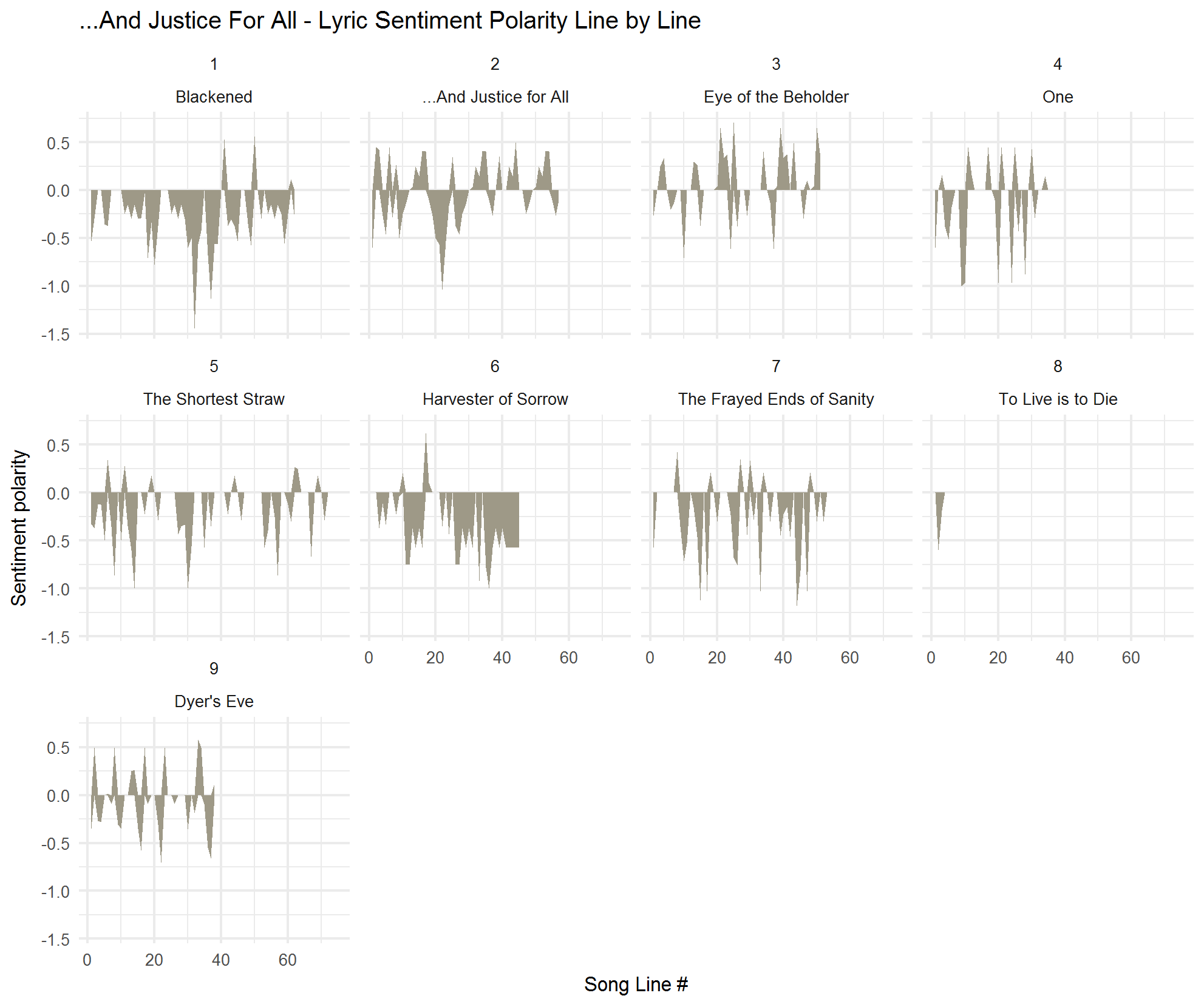 2018-02-01-Sentiment-by-track-AJFA.png