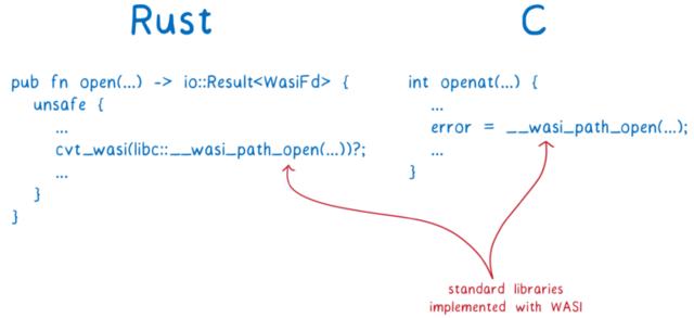 赤字「WASI で実装された標準ライブラリ」