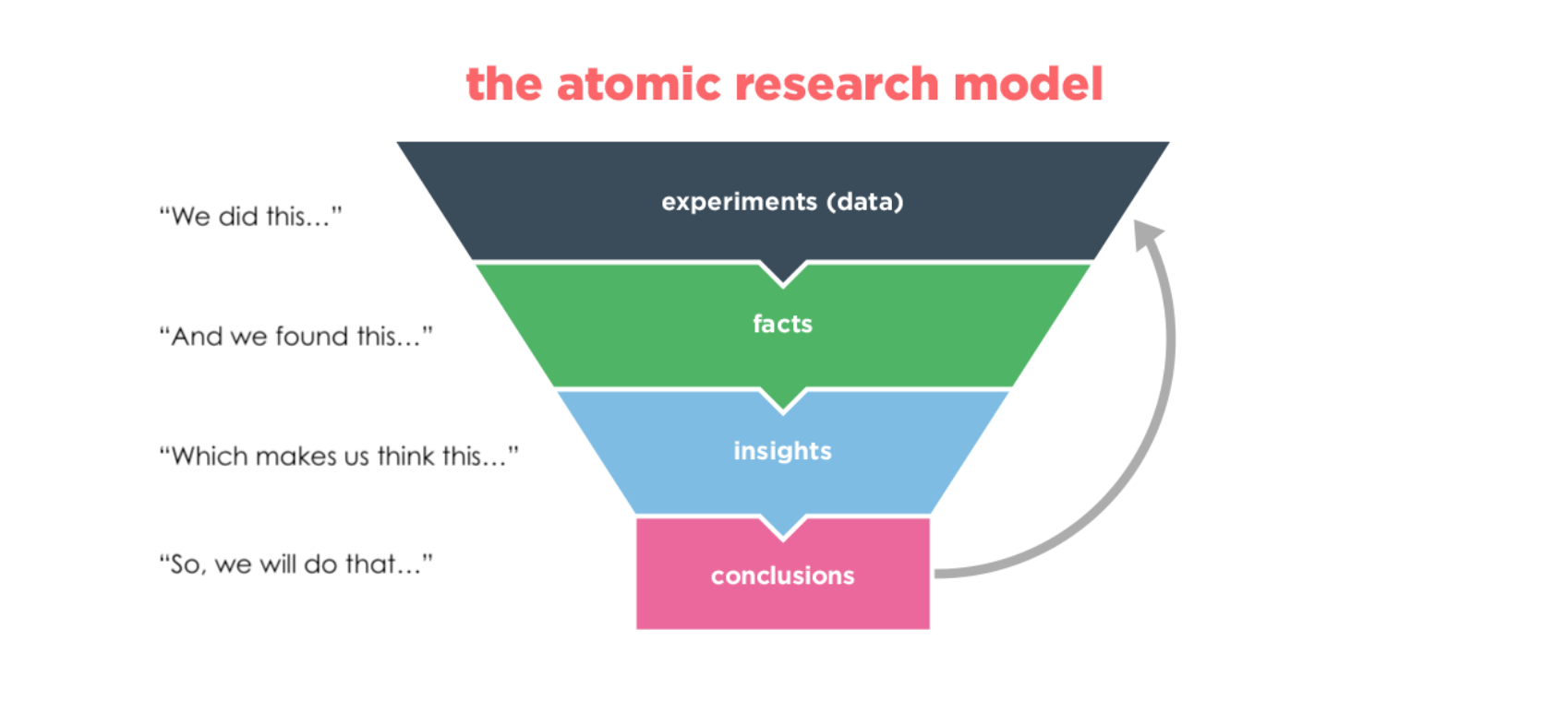 atomic research funnel