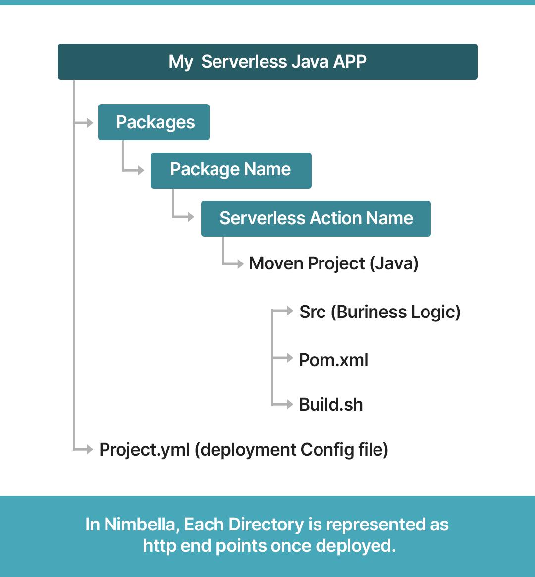 Serverless Java App file structure
