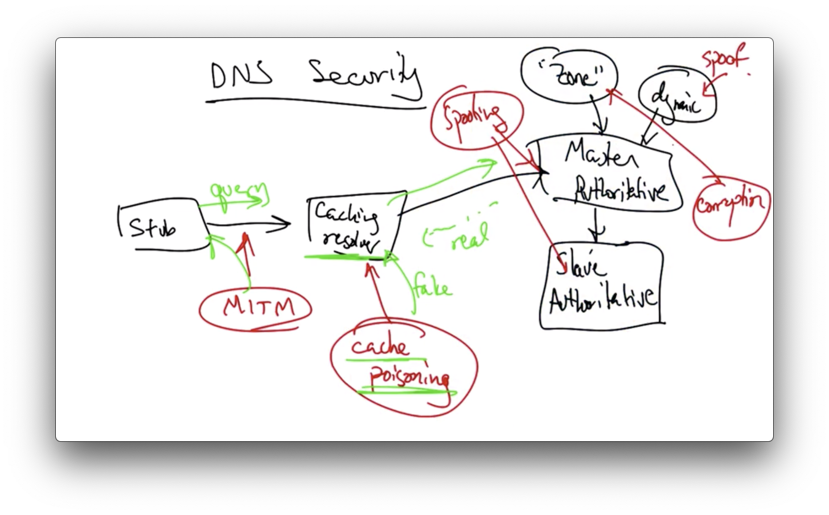 Network Security · OMSCS Notes