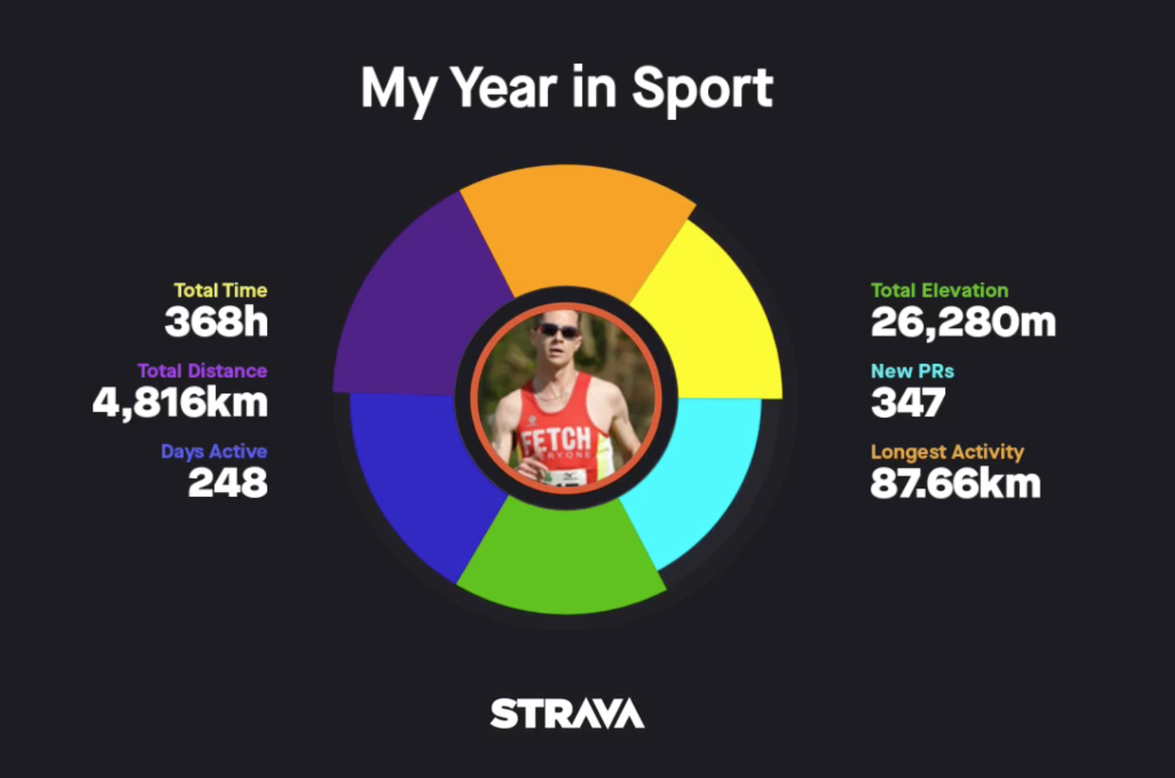 2017 Year in Sport Summary from Strava