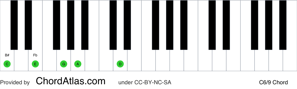 Piano chord chart for the C sixth/ninth chord (C6/9). The notes C, E, G, A and D are highlighted.
