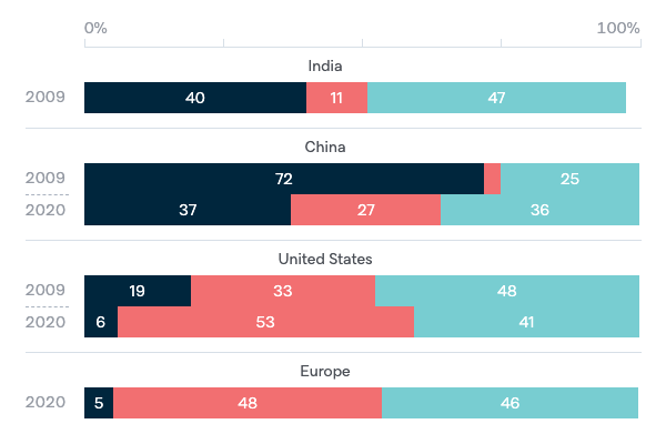 Global power in the post-crisis period - Lowy Institute Poll 2020