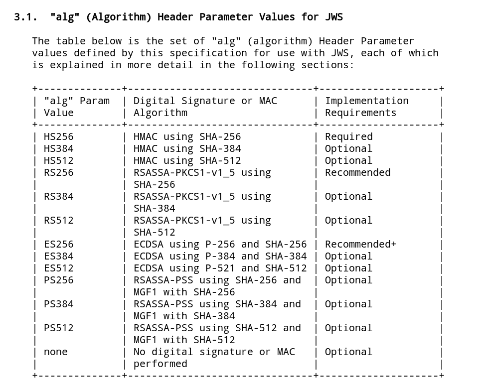 Reference: https://tools.ietf.org/html/rfc7518#section-3.1