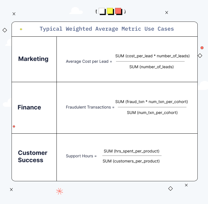 chart of typical weighted average metric use cases