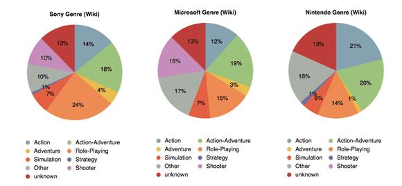 E3 2013 Genre per Brand (pie chart)