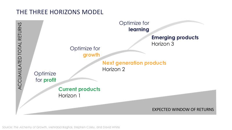 3 horizons model.png